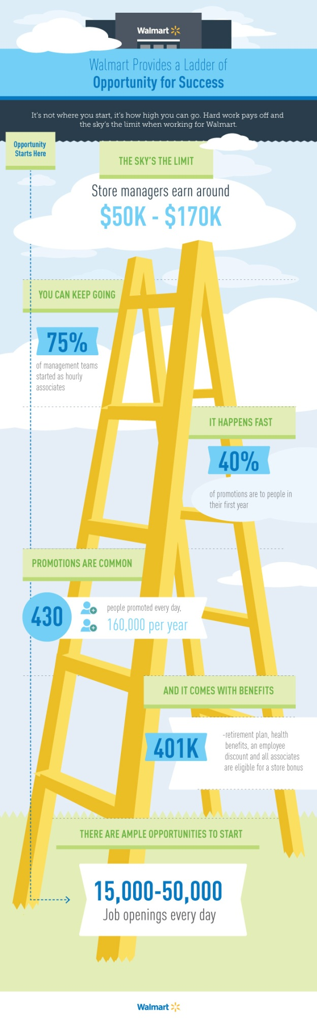 Walmart-Infographic_Ladder_v6